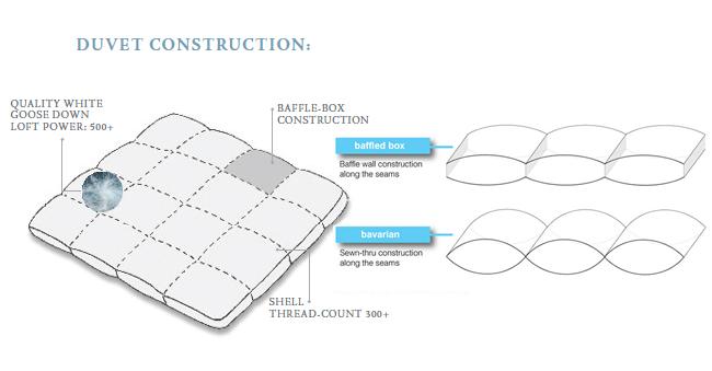 How to Pick the Best Down Comforter! Segreto Secrets Blog!